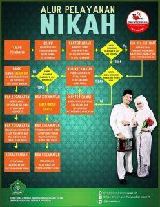 Alur pelayanan pernikahan