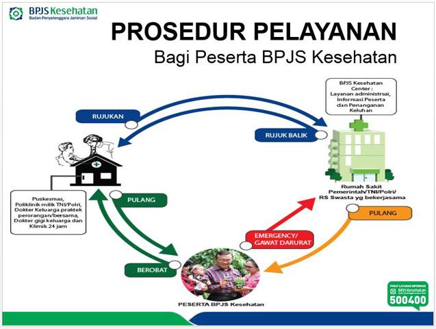 BPJS untuk Cek darah