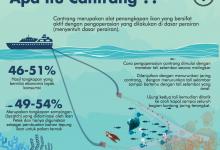 Menyoal Alat Penangkap Ikan Cantrang.
