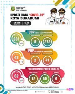 Update Data COVID-19 6 Juni 2020