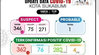 Kasus Klaster Keluarga Sukabumi Penyebab Positif COVID-19