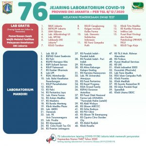 76 Laboratorium COVID-19 di DKI Jakarta