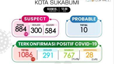 Kasus COVID-19 Kota Sukabumi Semakin Bertambah