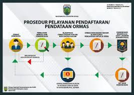 Proses Cara Pendaftaran Organisasi Masyarakat